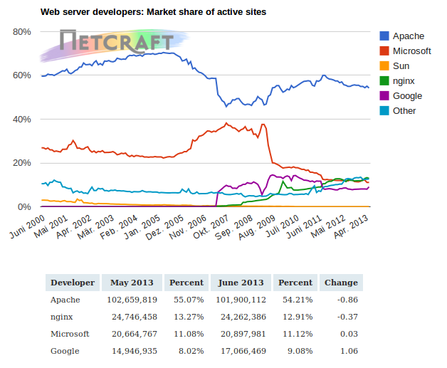 webserver-statistics-netcraft-2013