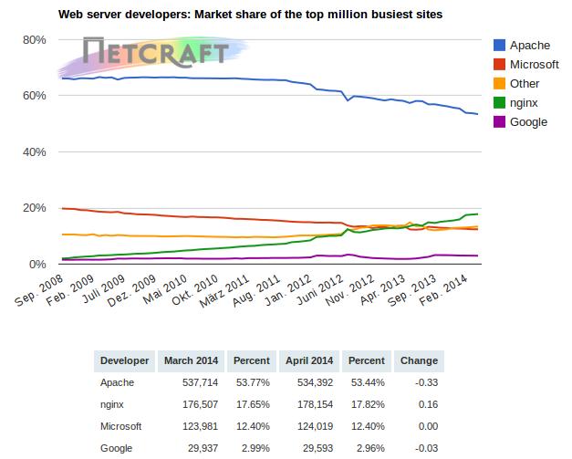 netcraft-webserver-apr2014