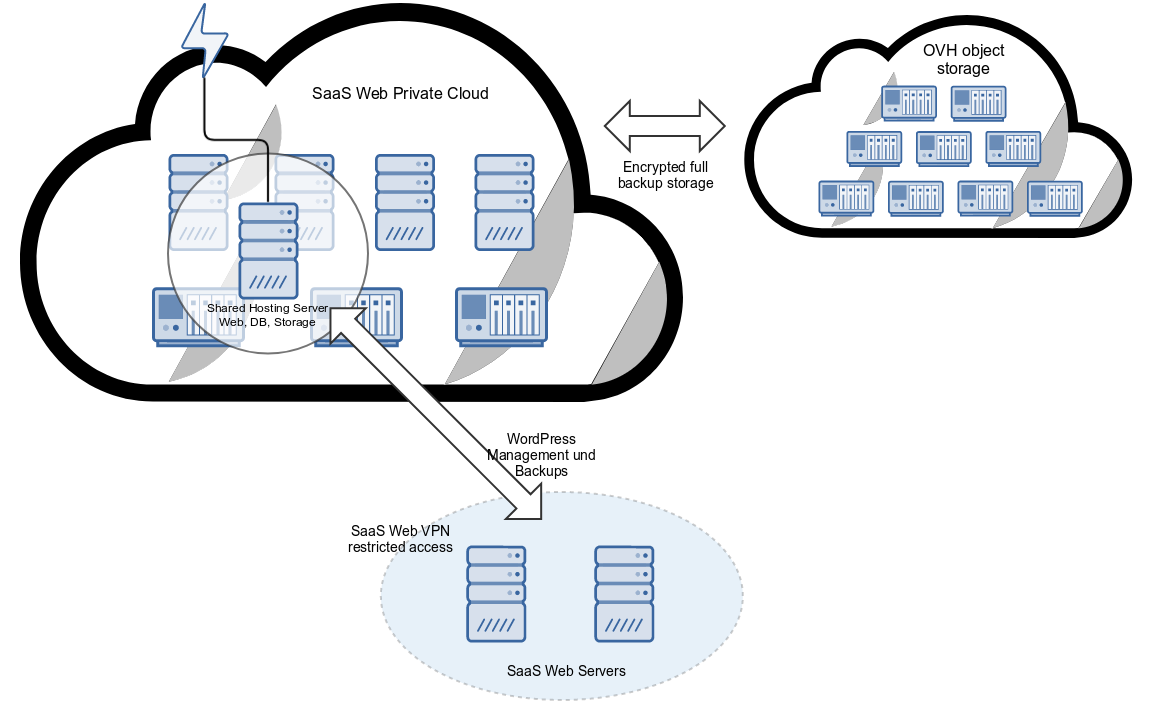 Private Cloud Shared Hosting